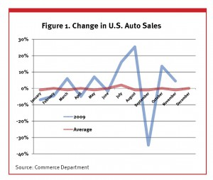 Graph of change in U.S. auto sales