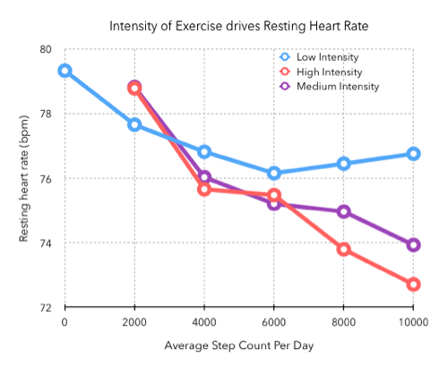 Graph of exercise intensity versus heart rate