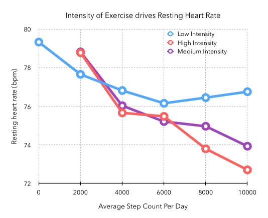 Walking to better health minor thoughts graph of exercise intensity versus heart rate ccuart Choice Image