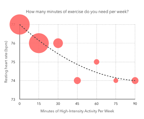 Graph of minutes of high intensity exercise versus heart rate