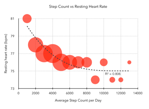 Graph of step count versus heart rate