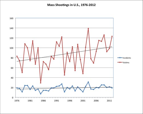 Number of mass shootings and deaths, per year