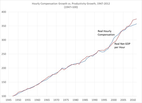 Average Compensation Growth vs Productivity Growth, 1947–2012